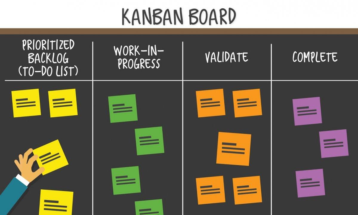 Система Kanban: доски, принципы и возможности управления
